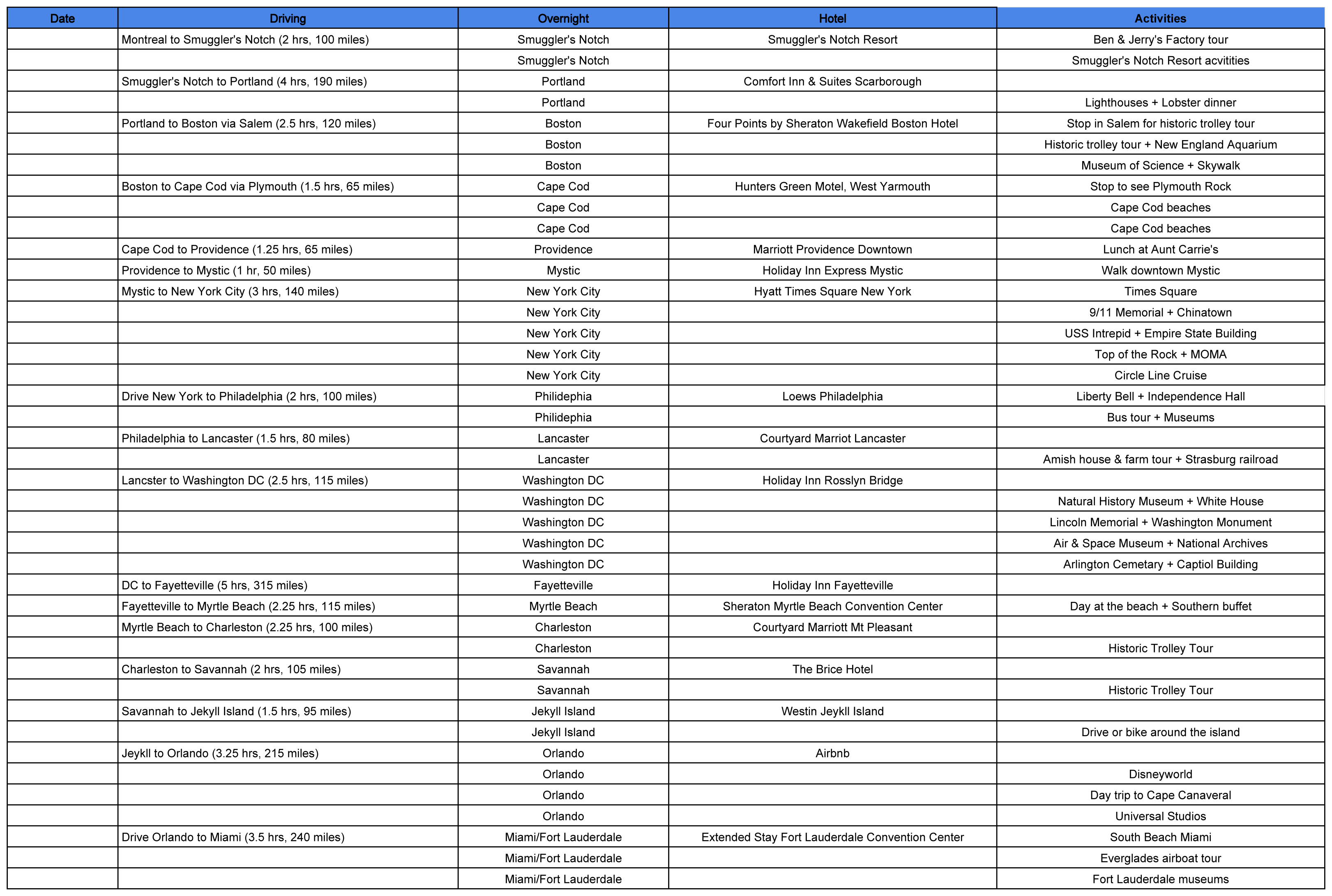 East Coast Road Trip Itinerary Template